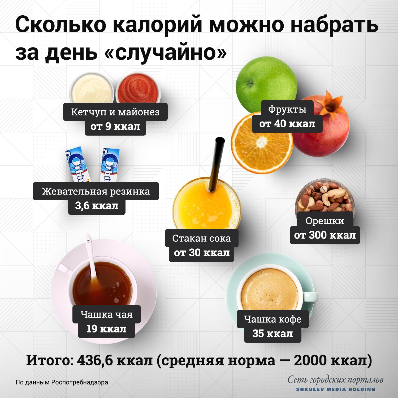 Как за день «случайно» набрать почти четверть суточной нормы калорий