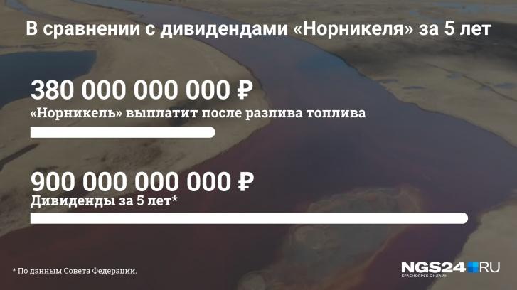 Расходы компании на город и штраф после разлива несопоставимы с выплачиваемыми собственникам дивидендами