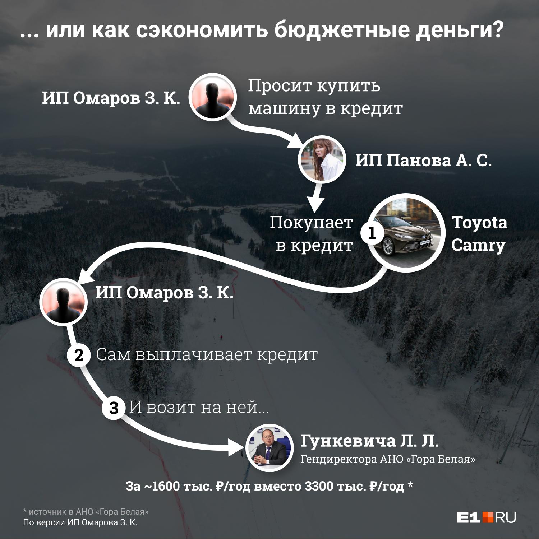 Арендодатель Зубайру Омаров рассказал, что машина, которую арендует организация, де-факто принадлежит ему