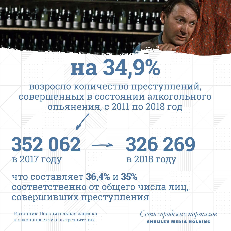 """Количество преступлений, совершенных в состоянии алкогольного опьянения, с 2011&nbsp;по 2018 год возросло на <nobr class=""""_"""">34,9%</nobr>"""