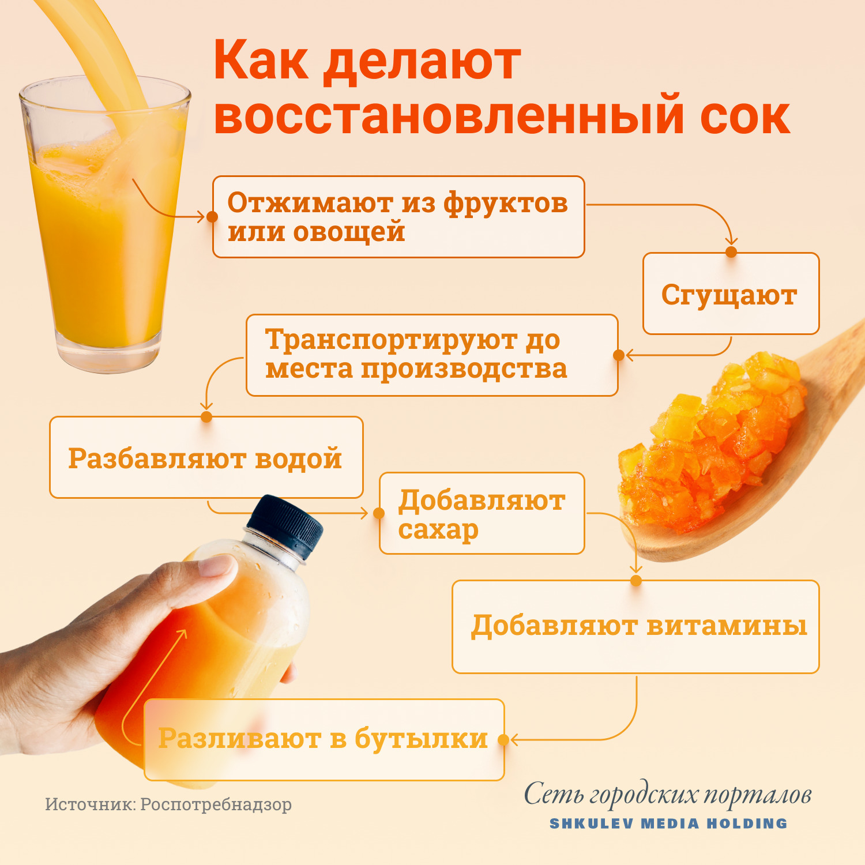 Восстановленный сок — не лучшее угощение для детей<br>