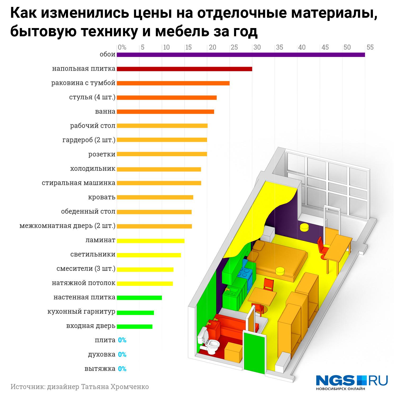 Дизайнер интерьера рассчитала рост цен на ремонт на примере квартиры площадью 30 кв. м (траты только на материалы, без учета работ)