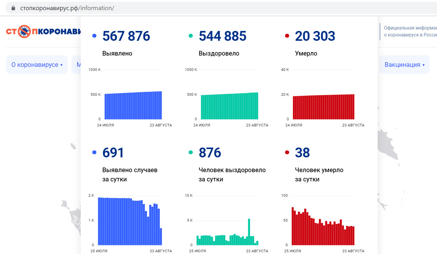 Коронавирусная статистика по Петербургу на 23 августа 2021 года. Скриншот с сайта «Стопкоронавирус.рф»