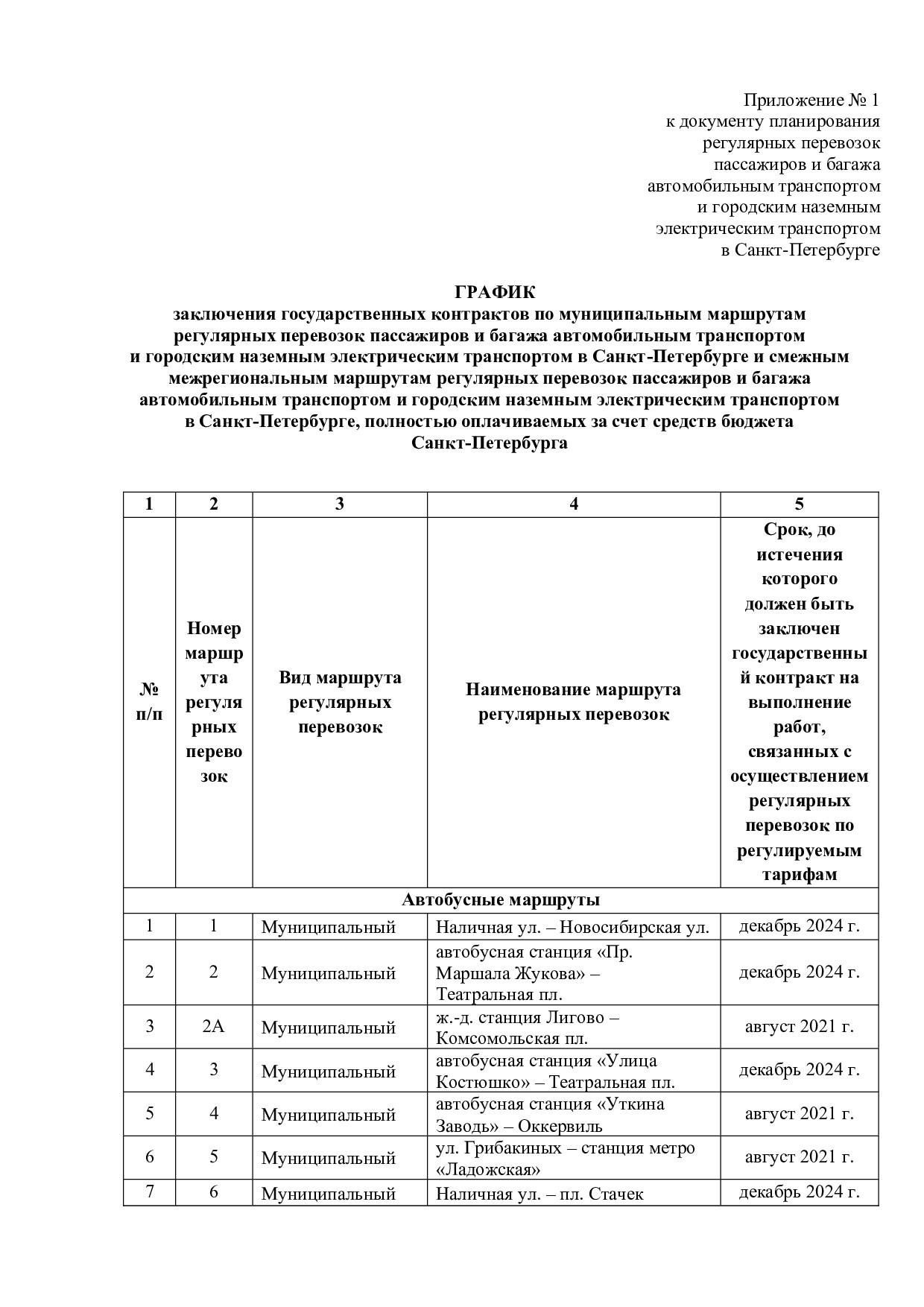 102 новых маршрута, 238 под гильотину. Смольный показал, как сеть общественного транспорта в Петербурге будет выглядеть после реформы