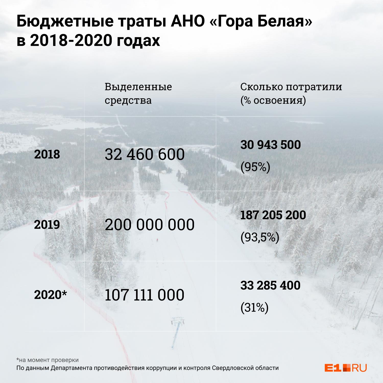 АНО «Гора Белая» не успевала освоить все выделенные деньги, но потратила четверть миллиарда рублей