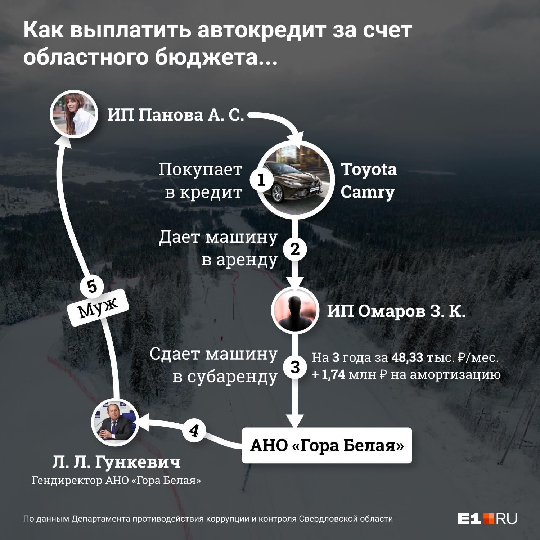 Комиссия обнаружила, что Леонид Гункевич «арендовал» автомобиль у собственной жены