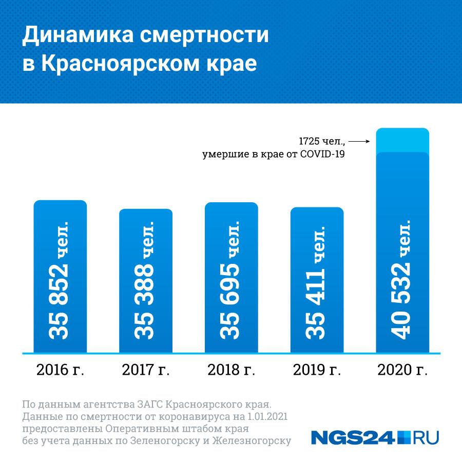 """Данные по смертности за последние пять лет. Ранее цифра колебалась около <nobr class=""""_"""">35,5 тысячи</nobr>"""