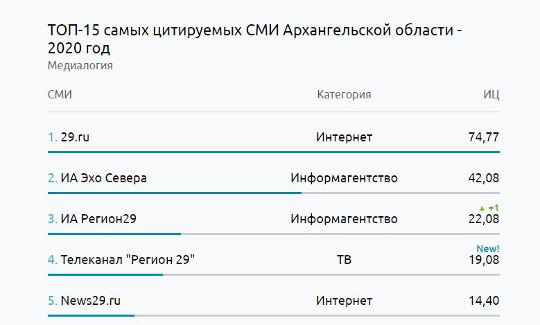 Топ-5 самых цитируемых СМИ Архангельской области