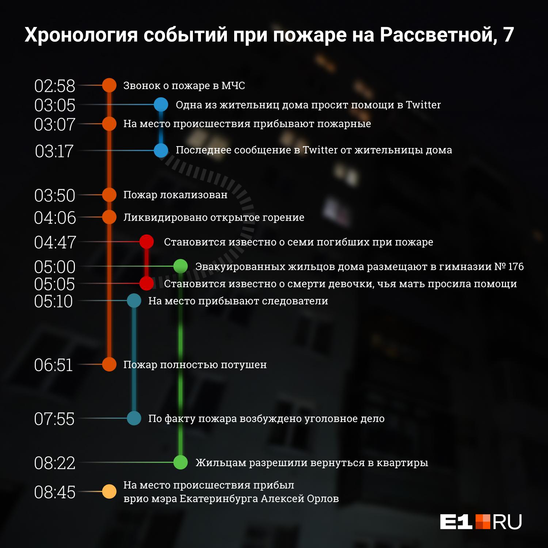 Звонок о пожаре поступил в МЧС в 02:58