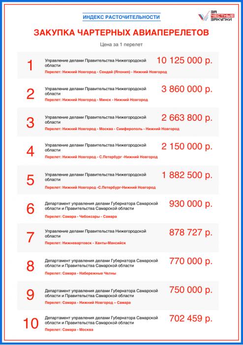 Шанцев переплатил за перелет домой полтора миллиона бюджетных рублей