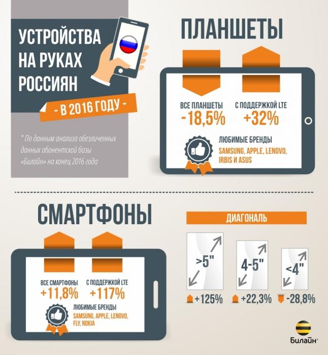 «Билайн» проанализировал предпочтения абонентов при выборе устройств в2016 году