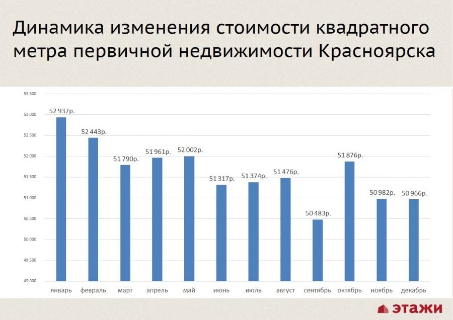 Рынок коммерческой недвижимости 2017 красноярск еманжелинск коммерческая недвижимость