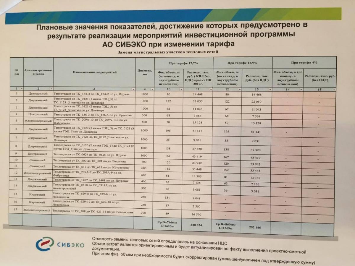 В «СИБЭКО» уверены, что на замену магистральных сетей при росте тарифов на 4 % денег не хватит