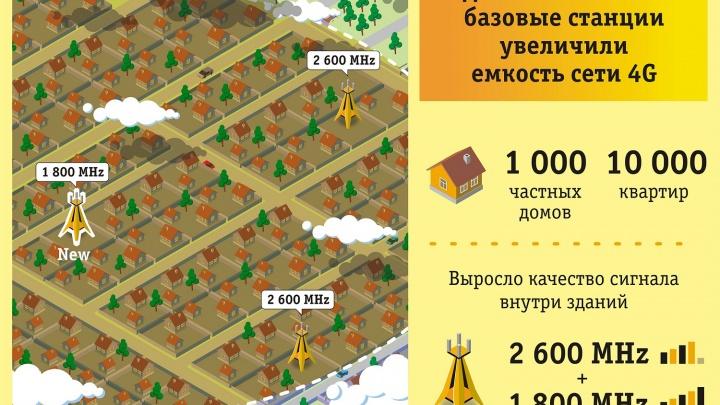 «Билайн» масштабно улучшил сеть 4Gв Новосибирске