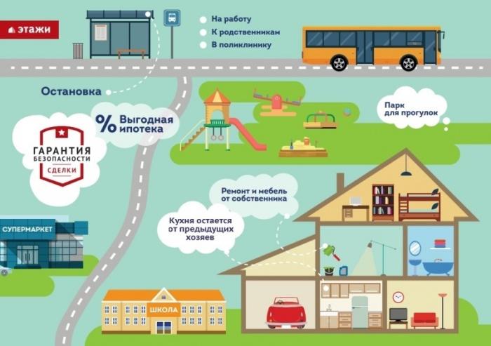 Лайфхак: как купить первую квартиру