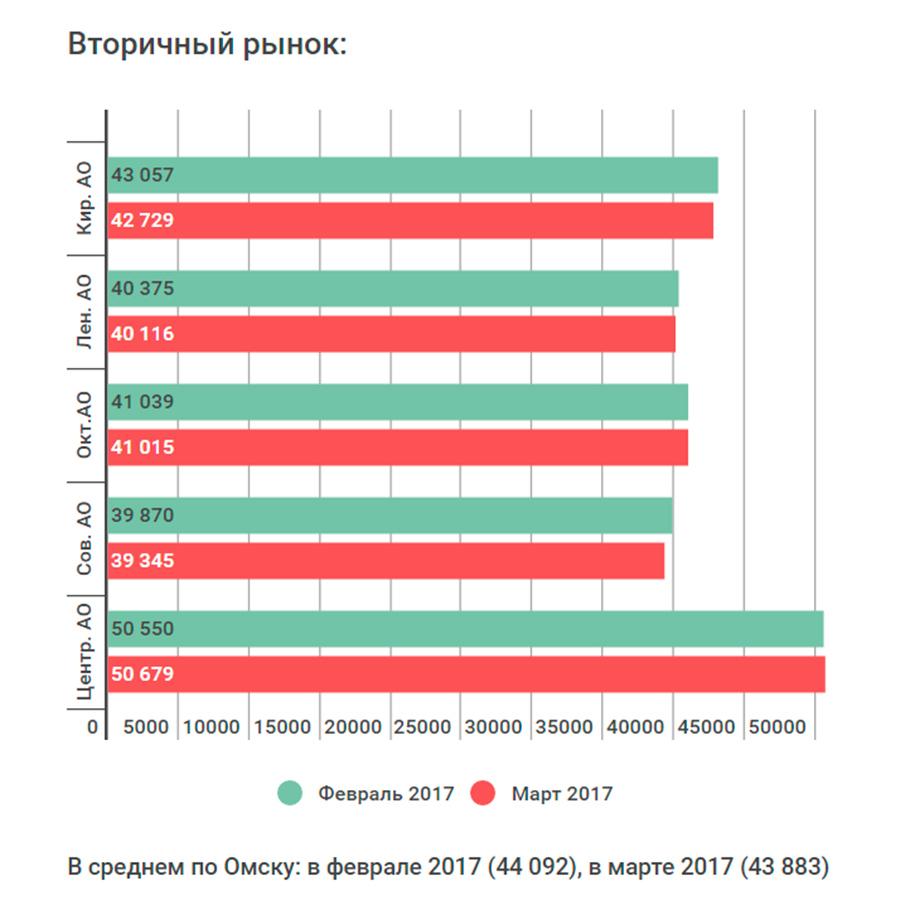 Новостройки Ленинского округа Омска резко упали вцене