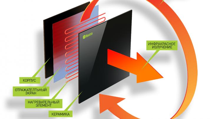 Новое слово в отоплении — энергосберегающие инфракрасные керамические панели «НИКАТЭН»