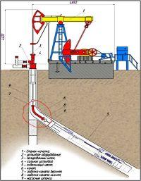 Нефтяной канатный путь