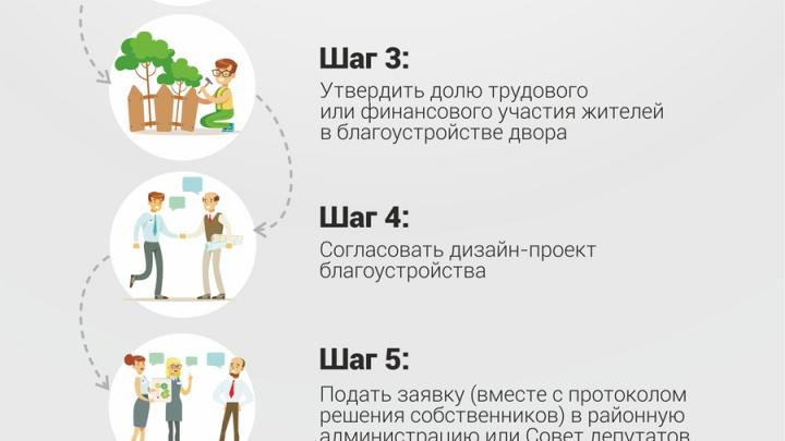 Летом в Челябинске отремонтирует две сотни дворов