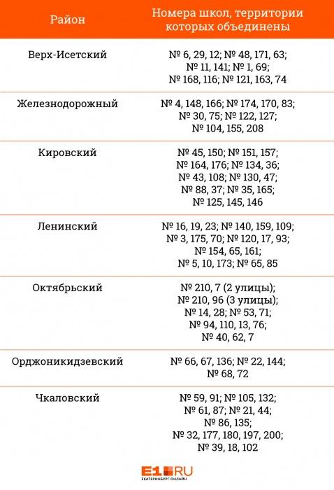 С очередями у школ покончено: в Екатеринбурге изменятся правила приёма в первые классы