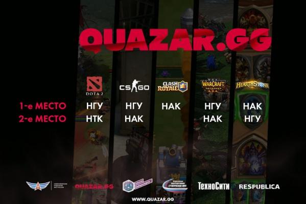 Итоги первого игрового дня турнира QUAZAR.GG