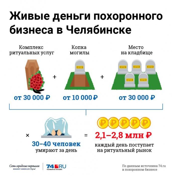 По ту сторону работы: в главную похоронную службу Челябинска отправили ревизоров