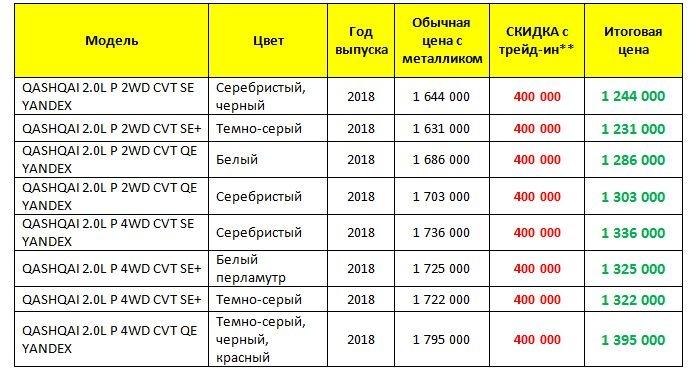 Автосалон в Екатеринбурге подарит горожанам 10 000 000 рублей
