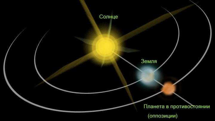 Противостояние Юпитера: жители Башкирии смогут наблюдать редкое небесное явление