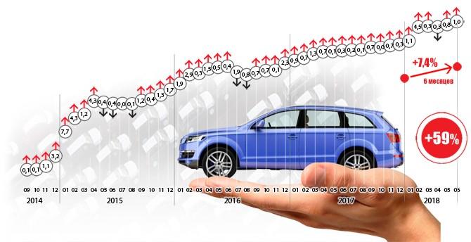 Цены на автомобили интенсивно растут уже 4 года