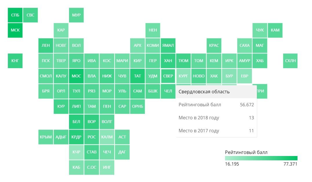 Свердловская область за год опустилась на две позиции