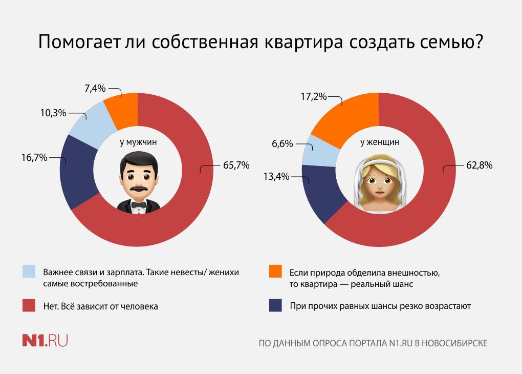 В опросе приняли участие около 3 тысяч новосибирцев