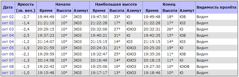 В таблице указано «расписание» появления МКС по местному времени, наиболее впечатляющие полеты наблюдаются при звездной величине -2
