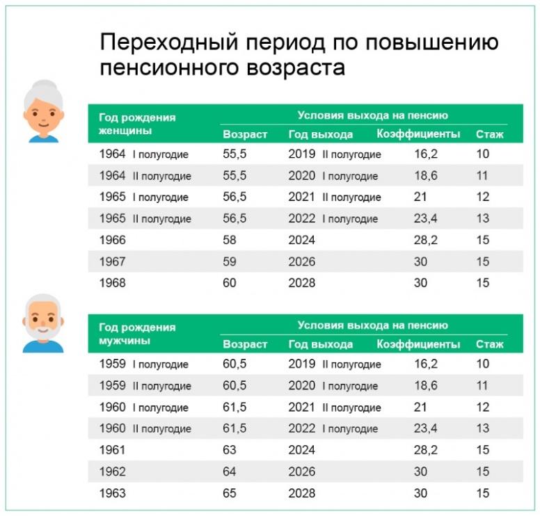 накопительная пенсия как получить форум