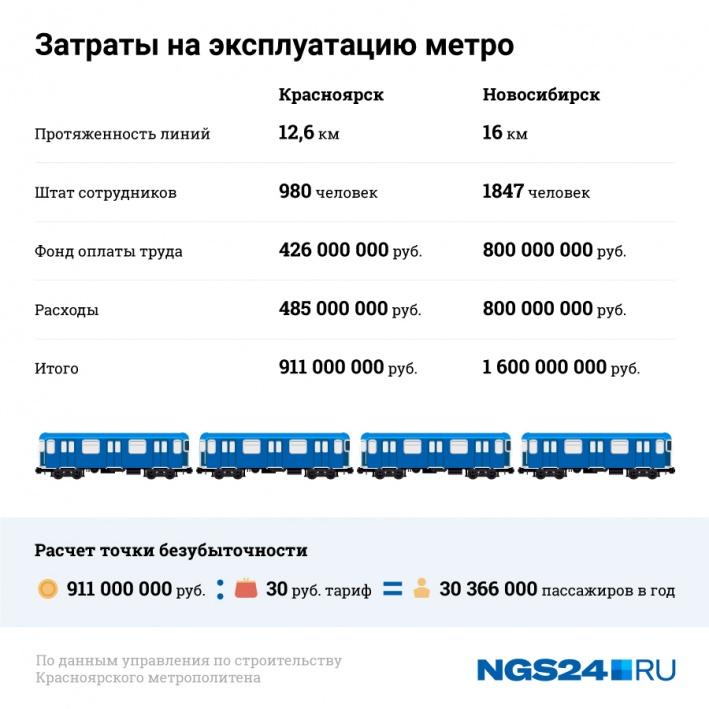Расчеты затрат/окупаемости в Красноярске по сравнению с Новосибирском