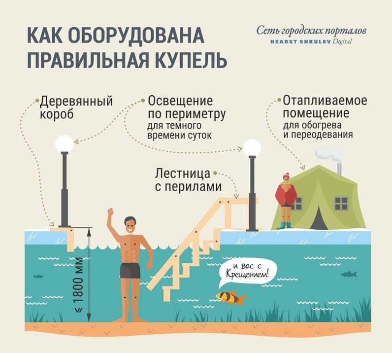 Как пережить крещенские купания: советы медиков и спасателей