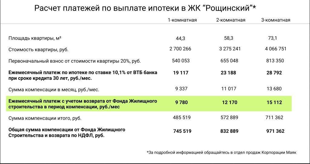 «И вам помогут»: в Екатеринбурге появились квартиры, за которые государство выплатит ипотеку