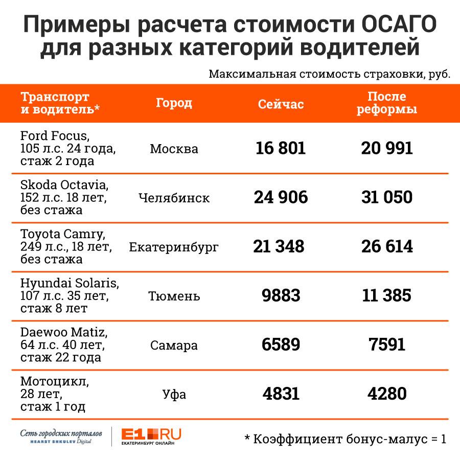 Подарок страховым: максимальная стоимость ОСАГО в регионах резко возросла
