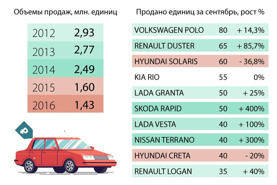 Слева —&nbsp;объёмы продаж в России<br>Справа —&nbsp;продажи в Новосибирске за сентябрь 2017-го