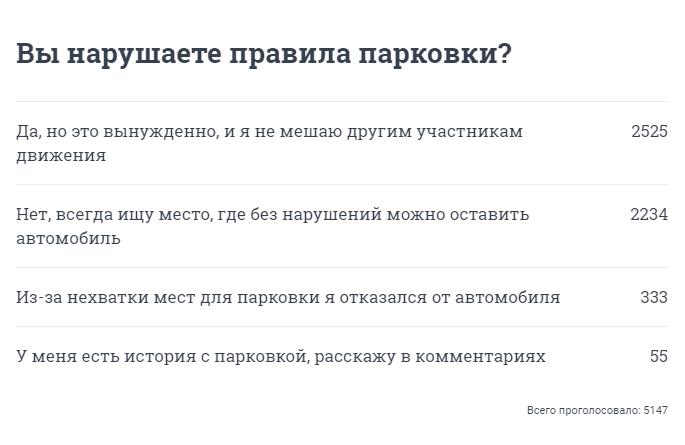 Результаты опроса на сайте E1