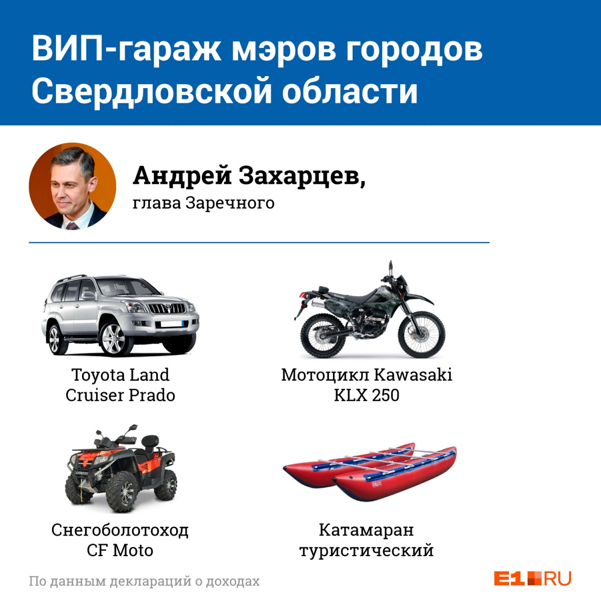 ВИП-гараж: изучаем скромные автомобили мэров крупнейших городов Свердловской области