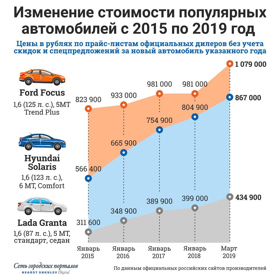 За последние четыре года новые машины неудержимо дорожали
