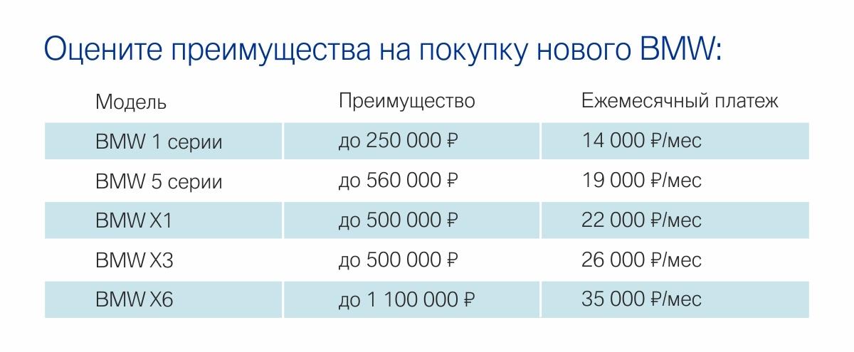 Официальные дилеры BMW устроят счастливые выходныев Екатеринбурге
