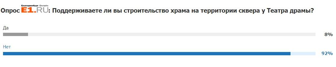 Самый народный опрос: более 23 тысяч человек ответили на вопрос E1.RU о судьбе сквера