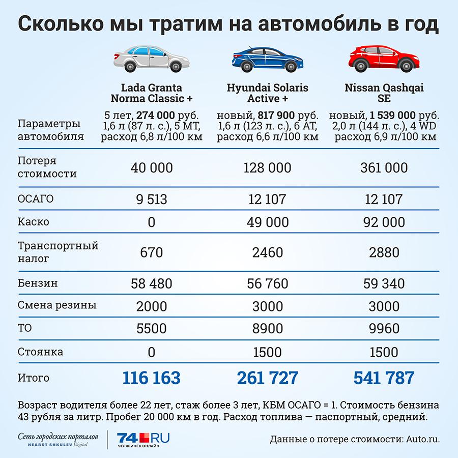 Сколько денег в месяц уходит на авто г москва автосалон вояж авто