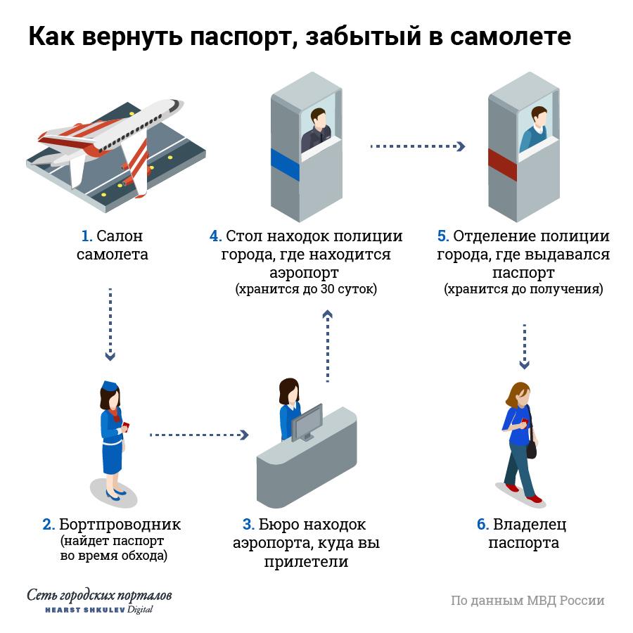 Оставленный в самолете паспорт быстро перейдет к полицейским, а оттуда — по отделениям до места, где вам документ выдавали