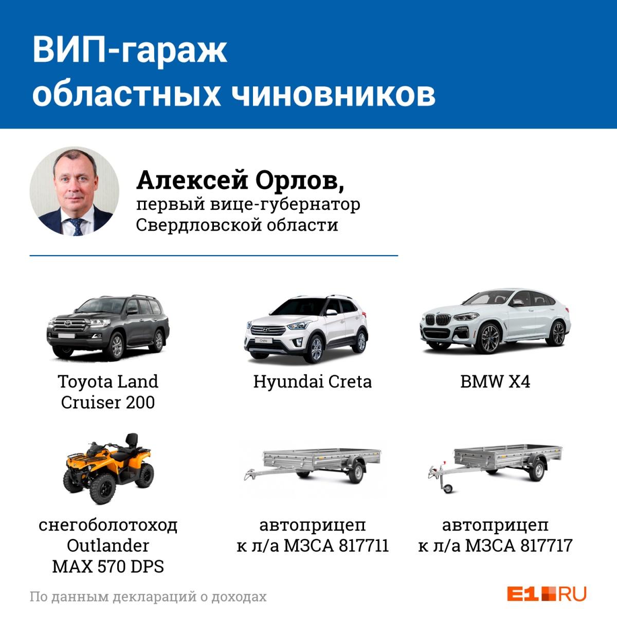 ВИП-гараж: изучаем, кто из свердловских чиновников ездит на элитных Mercedes, а кто наPorsche