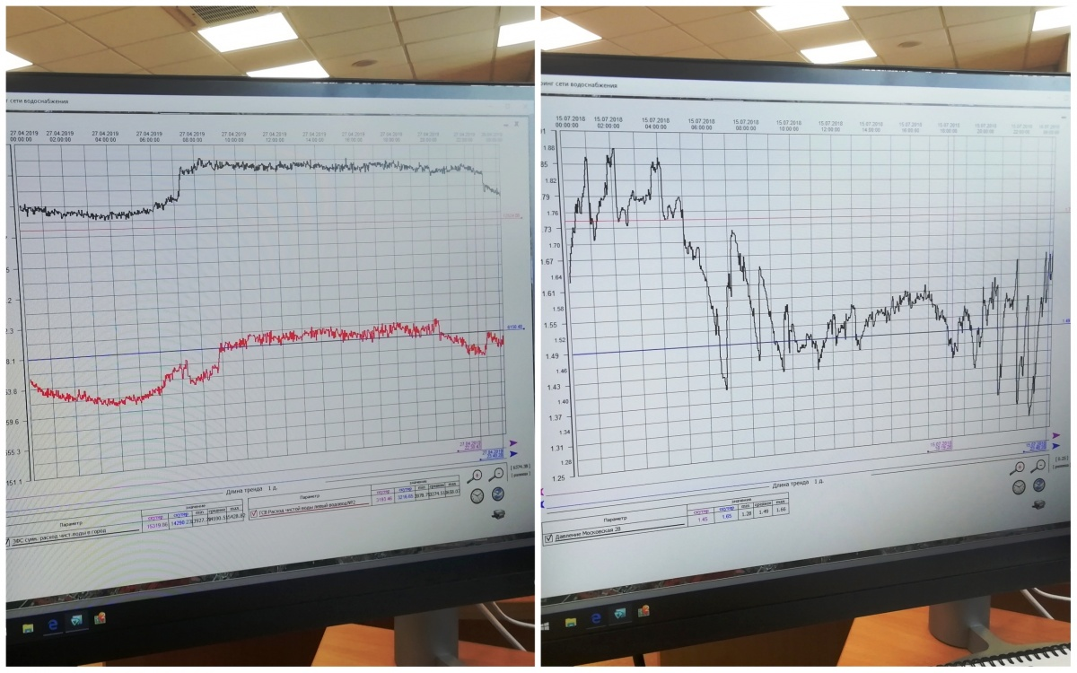 Слева — график потребления воды в Екатеринбурге в обычный день, справа — в день финала ЧМ-2018
