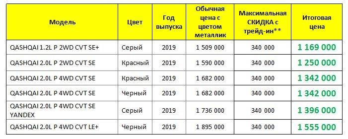 Уральцы получат до 340 000 рублей из-за ремонта дорог — потратить их можно на японскую иномарку