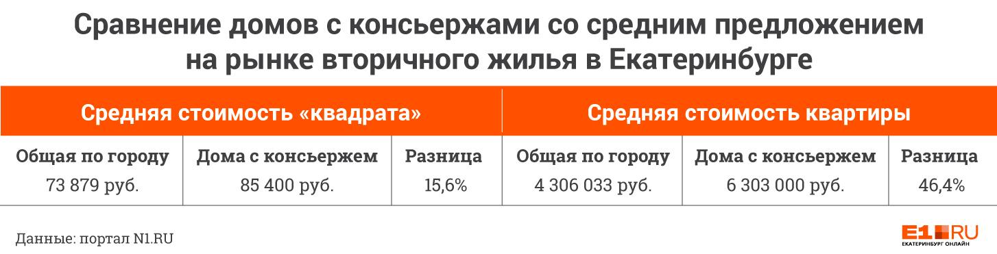 Цена комфорта: сколько екатеринбуржцы доплачивают за квартиру с консьержем в доме