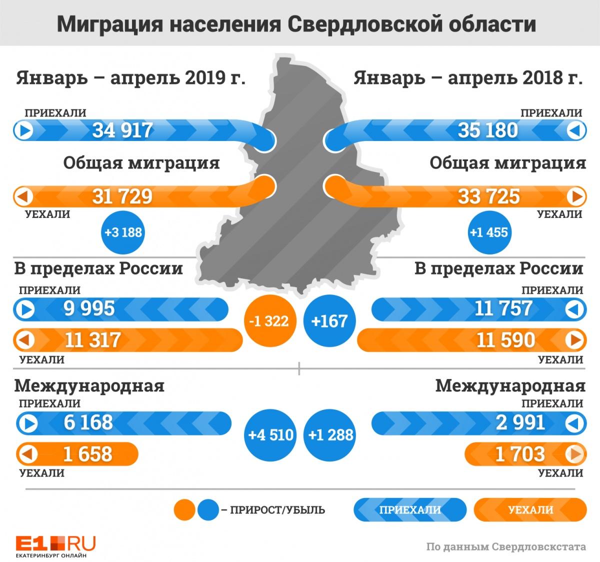 Уральцы стали меньше переезжать за границу, но чаще переселяться в другие регионы России
